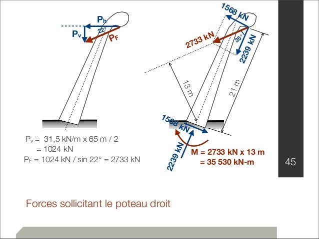 Ph  PF  Pv 22°  Forces sollicitant le poteau droit  45  Pv = 31,5 kN/m x 65 m / 2  = 1024 kN  PF = 1024 kN / sin 22° = 273...
