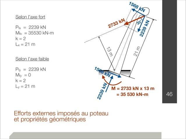 2733 kN  Efforts externes imposés au poteau  et propriétés géométriques  46  13 m  1568 kN  35°  kN  2239 1568 kN  2239 kN...