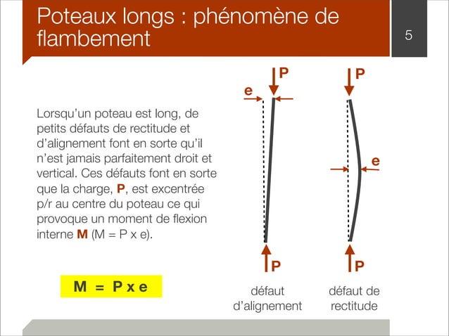 Poteaux longs : phénomène de  flambement 5  Lorsqu'un poteau est long, de  petits défauts de rectitude et  d'alignement fo...