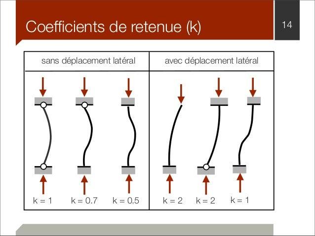 Coefficients de retenue (k) 14  sans déplacement latéral avec déplacement latéral  k = 1 k = 0.7 k = 0.5 k = 2 k = 2  k = ...
