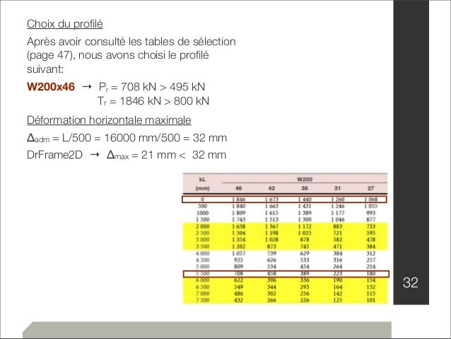 32  Choix du profilé  Après avoir consulté les tables de sélection  (page 47), nous avons choisi le profilé  suivant:  W20...