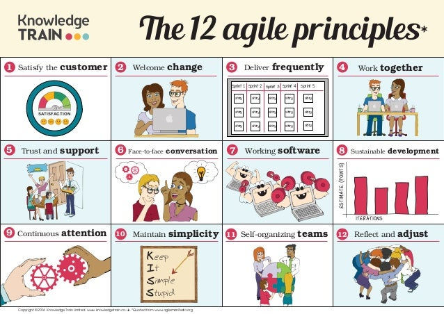 Management Principles Essays (Examples)
