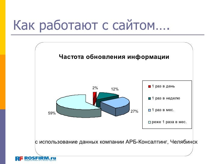 Михаил Печатников (ROSFIRM), Екб: «Продвижение товаров и услуг в России и регионах» Slide 3