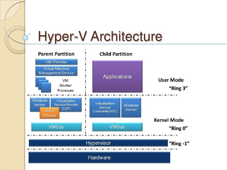 The role of hyper v in nist model for Microsoft hyper v architecture
