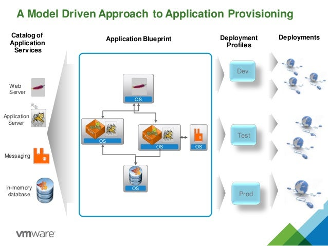Vcac and vmware sde optimize change monitor model driven application provisioning for the cloud minutes deploybuild 4 malvernweather