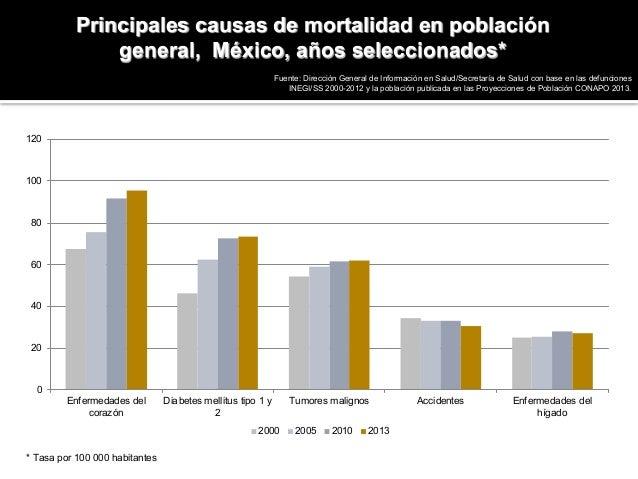 Esperanza de vida al nacer por entidad federativa, México 2013 Fuente: Elaborado a partir de datos publicados por CONAPO, ...