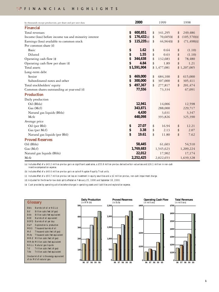 Xto Energy Annual Reports 2000