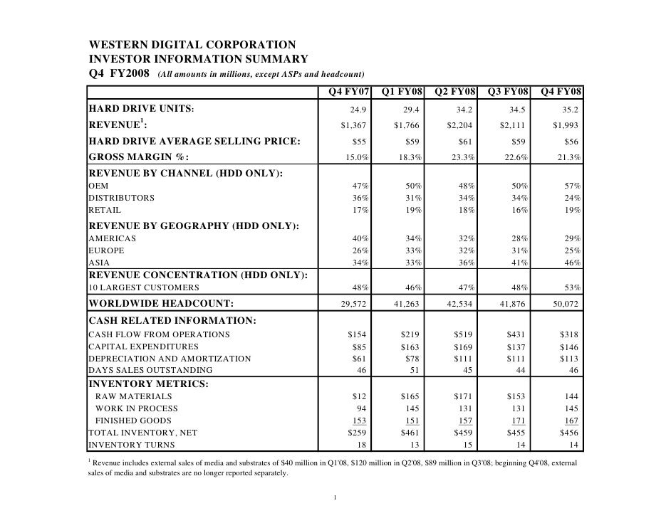 WESTERN DIGITAL CORPORATION INVESTOR INFORMATION SUMMARY Q4 FY2008 (All amounts in millions, except ASPs and headcount)   ...