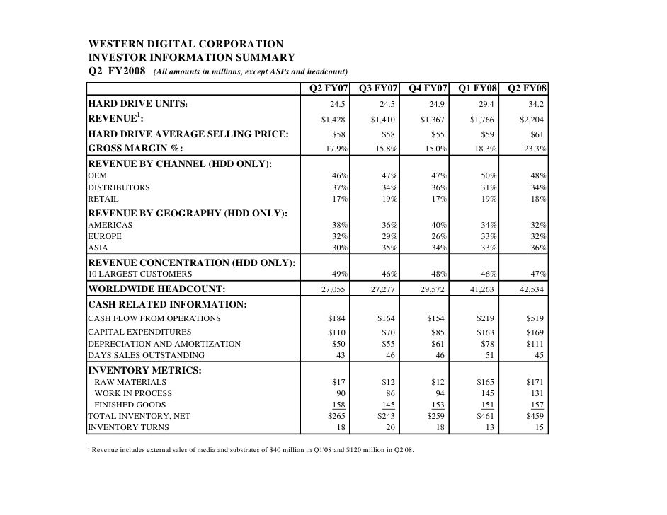WESTERN DIGITAL CORPORATION INVESTOR INFORMATION SUMMARY Q2 FY2008 (All amounts in millions, except ASPs and headcount)   ...