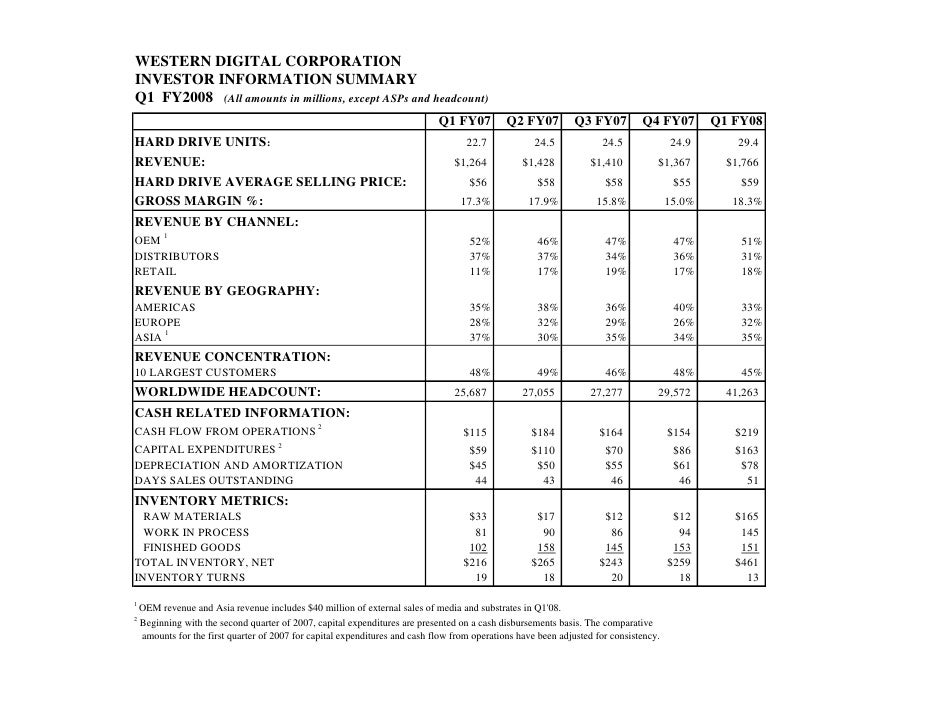 WESTERN DIGITAL CORPORATION INVESTOR INFORMATION SUMMARY Q1 FY2008 (All amounts in millions, except ASPs and headcount)   ...