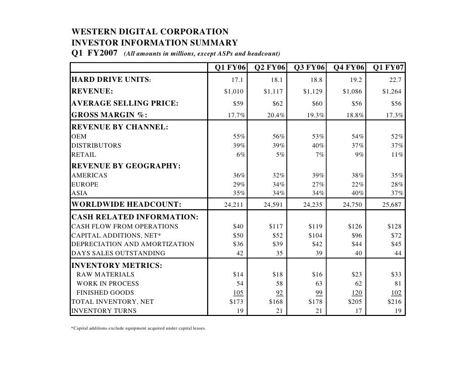WESTERN DIGITAL CORPORATION INVESTOR INFORMATION SUMMARY Q1 FY2007 (All amounts in millions, except ASPs and headcount)   ...