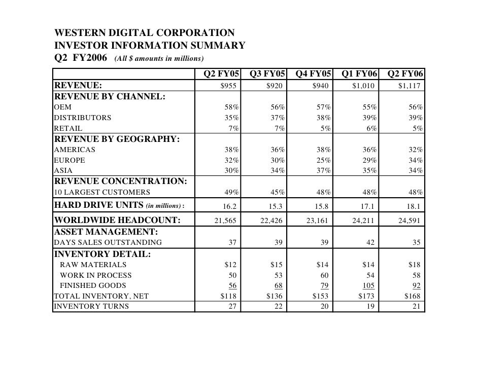 WESTERN DIGITAL CORPORATION INVESTOR INFORMATION SUMMARY Q2 FY2006 (All $ amounts in millions)                            ...
