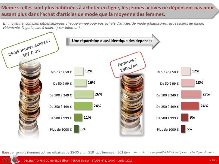 Même si elles sont plus habituées à acheter en ligne, les jeunes actives ne dépensent pas pourautant plus dans l'achat d'a...