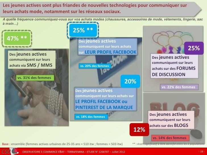 Les jeunes actives sont plus friandes de nouvelles technologies pour communiquer surleurs achats mode, notamment sur les r...