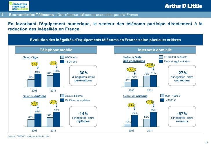1   Economie des Télécoms – Des réseaux télécoms essentiels pour la France    En favorisant l'équipement numérique, le sec...