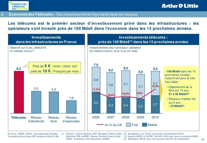 2   Economie des Télécoms – Des investissements importants dans les réseaux    Les télécoms est le premier secteur d'inves...
