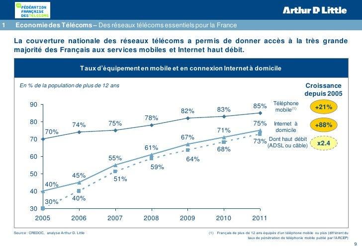 1   Economie des Télécoms – Des réseaux télécoms essentiels pour la France    La couverture nationale des réseaux télécoms...