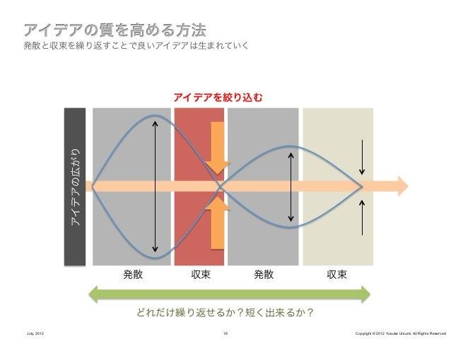 「良いアイデア」ってどんなアイデア?July, 2012           19      Copyright © 2012 Yusuke Utsumi. All Rights Reserved.