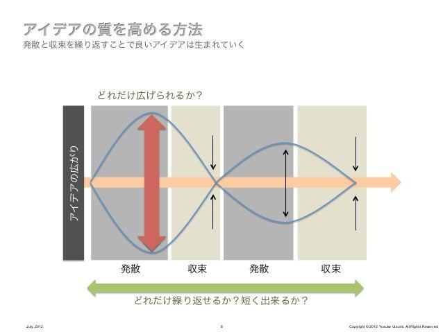 意識の問題July, 2012     9     Copyright © 2012 Yusuke Utsumi. All Rights Reserved.