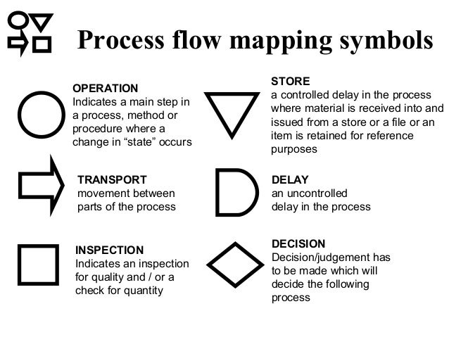 Operation Analysis Process Mapping on inspection symbols