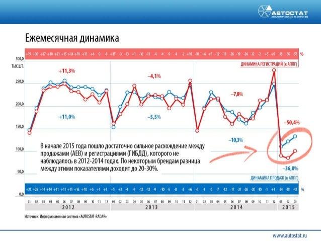 Авторынок россии: итоги 1 квартала 2015 Тенденции и прогнозы Slide 2