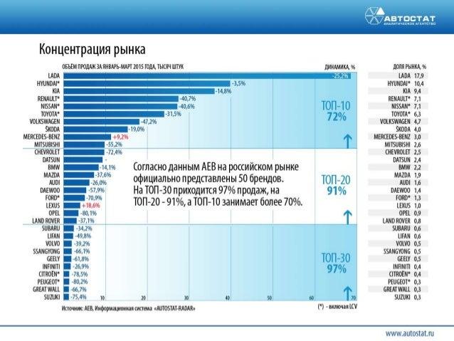 Авторынок россии: итоги 1 квартала 2015 Тенденции и прогнозы Slide 3