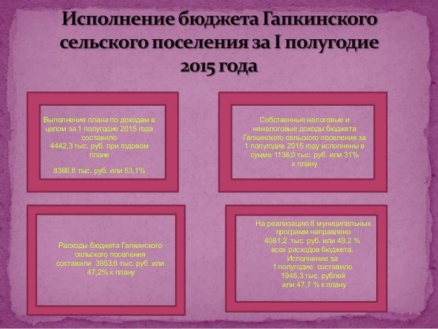 Расходы бюджета Гапкинского сельского поселения составили 3953,6 тыс. руб. или 47,2% к плану На реализацию 8 муниципальных...