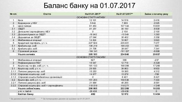 Итоги работы ПриватБанк в I полугодии 2017 года Slide 2