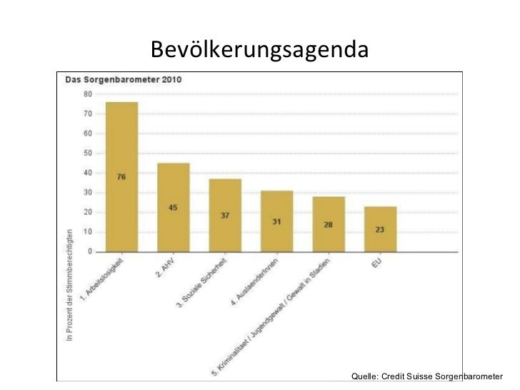 Bevölkerungsagenda Quelle: Credit Suisse Sorgenbarometer