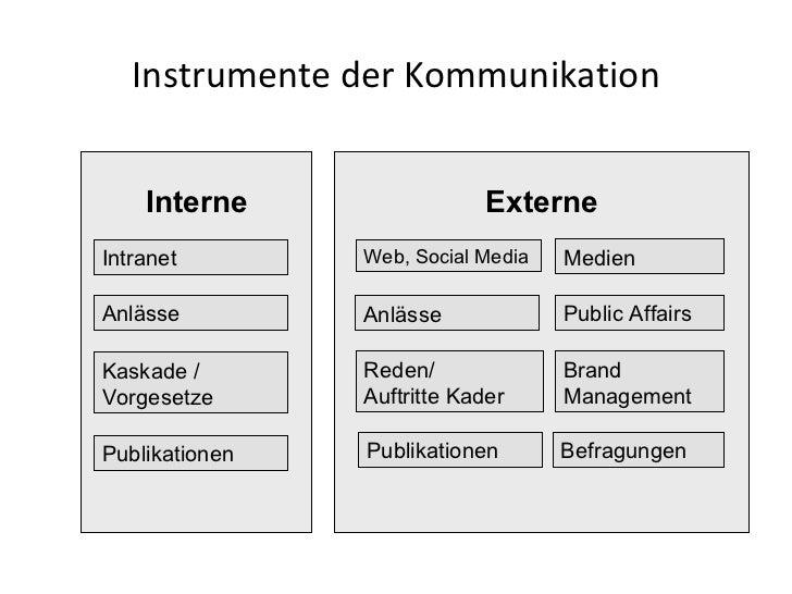 Instrumente der Kommunikation Interne Intranet Kaskade / Vorgesetze Publikationen Anlässe Externe Web, Social Media Reden/...