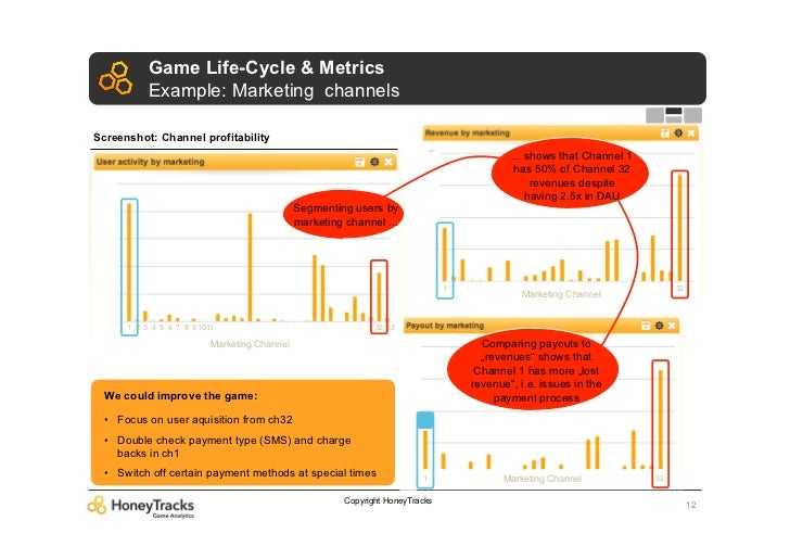 Game Life-Cycle & Metrics           Example: Marketing channelsScreenshot: Channel profitability                          ...