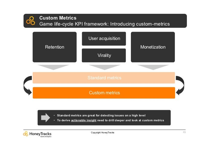 Custom MetricsGame life-cycle KPI framework: Introducing custom-metrics                              User acquisition  Ret...
