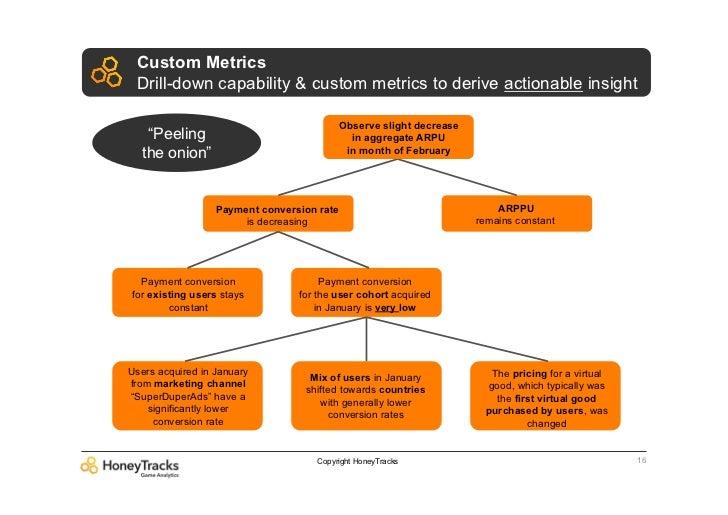 Custom Metrics Drill-down capability & custom metrics to derive actionable insight                                        ...