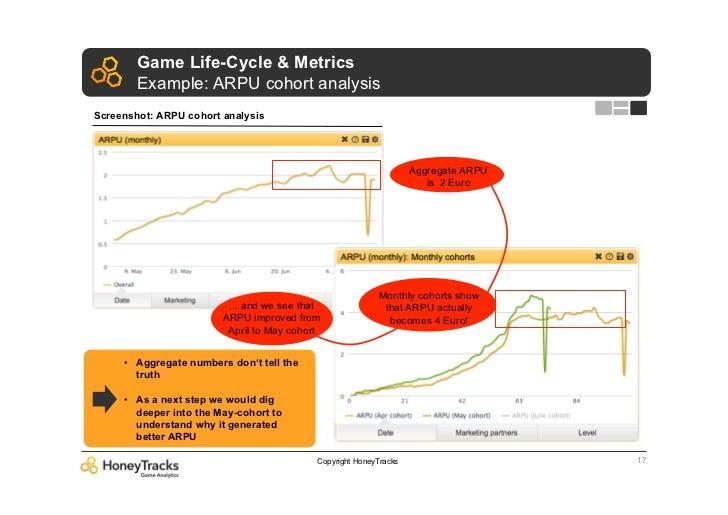 Game Life-Cycle & Metrics        Example: ARPU cohort analysisScreenshot: ARPU cohort analysis                            ...