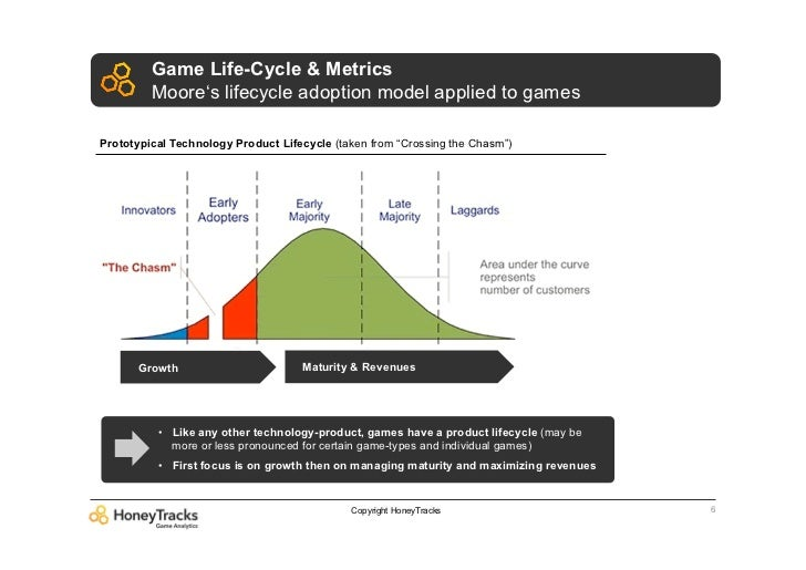 Game Life-Cycle & Metrics         Moore's lifecycle adoption model applied to gamesPrototypical Technology Product Lifecyc...