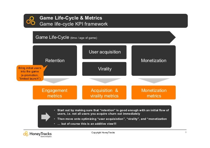 Game Life-Cycle & Metrics                 Game life-cycle KPI framework              Game Life-Cycle (time / age of game) ...