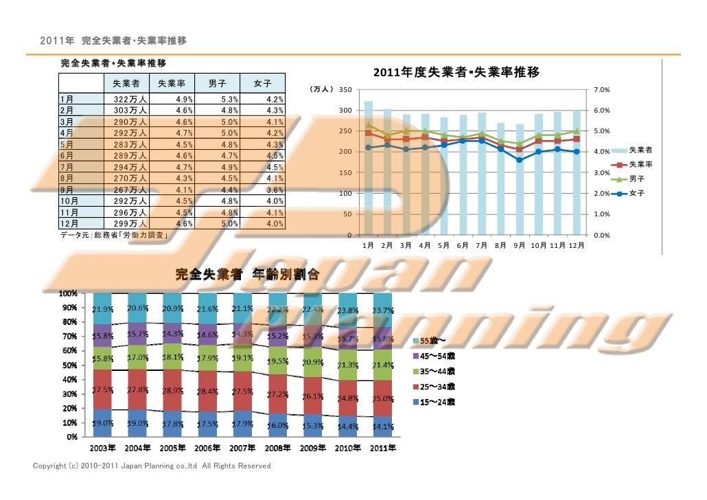 いま、中途採用市場で何が起こっているのか?120213(外部用) Slide 3