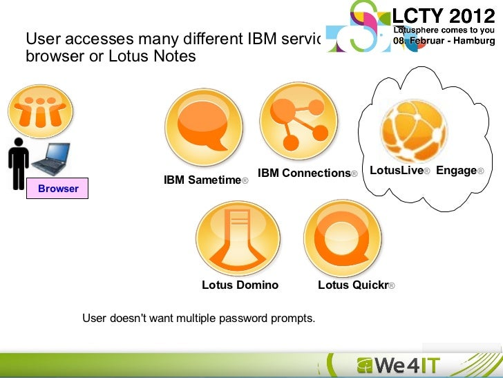 New Single Sign On Options For Ibm Lotus Notes Amp Domino