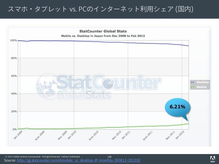 スマホ・タブレット vs. PCのインターネット利用シェア (国内)                                                                                    6.21...