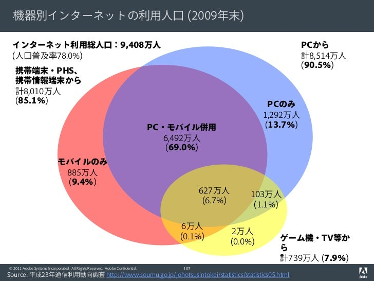 機器別インターネットの利用人口 (2009年末) インターネット利用総人口:9,408万人                                                                             ...