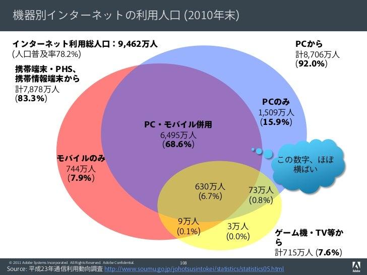 機器別インターネットの利用人口 (2010年末) インターネット利用総人口:9,462万人                                                                             ...