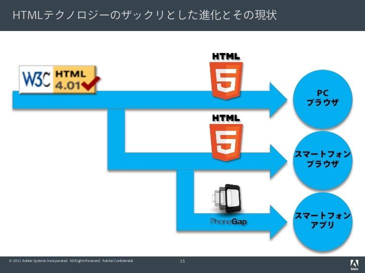 HTMLテクノロジーのザックリとした進化とその現状                                                                                     PC          ...