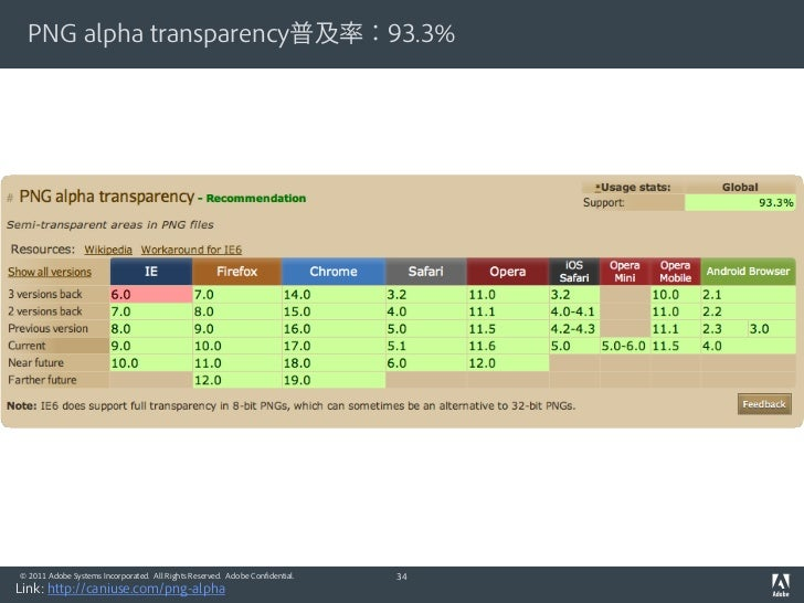 PNG alpha transparency普及率:93.3%© 2011 Adobe Systems Incorporated. All Rights Reserved. Adobe Confidential.   34Link: http:...