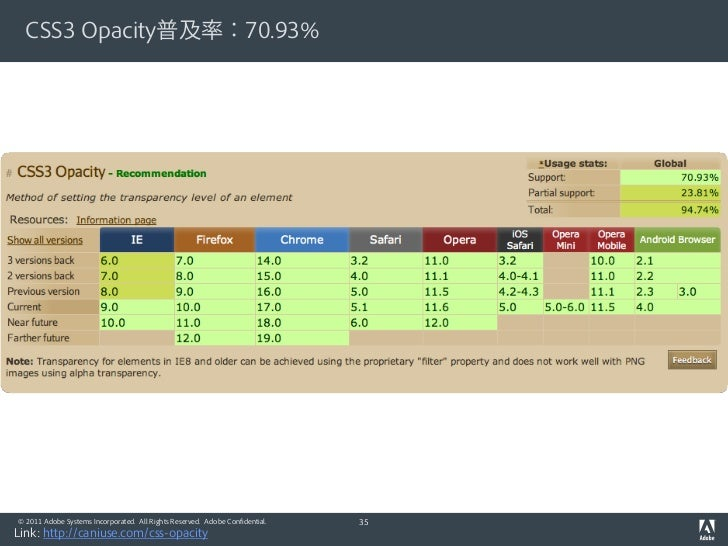 CSS3 Opacity普及率:70.93%© 2011 Adobe Systems Incorporated. All Rights Reserved. Adobe Confidential.   35Link: http://caniuse...
