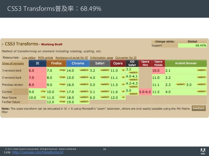 CSS3 Transforms普及率:68.49%© 2011 Adobe Systems Incorporated. All Rights Reserved. Adobe Confidential.   38Link: http://cani...