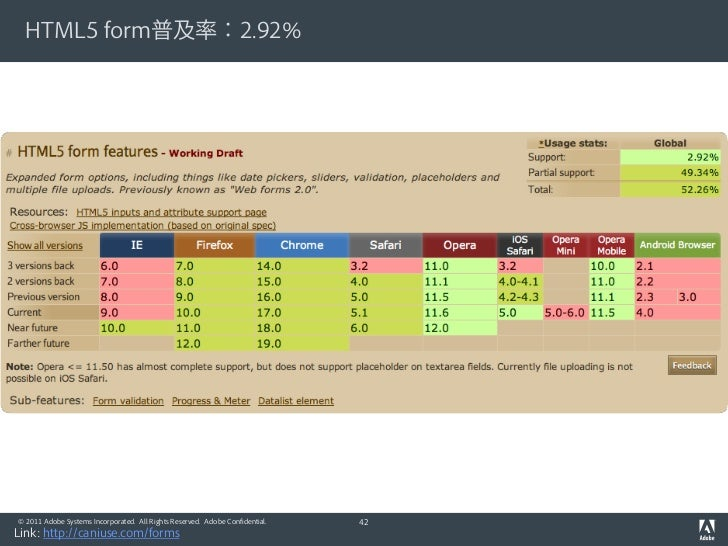 HTML5 form普及率:2.92%© 2011 Adobe Systems Incorporated. All Rights Reserved. Adobe Confidential.   42Link: http://caniuse.co...