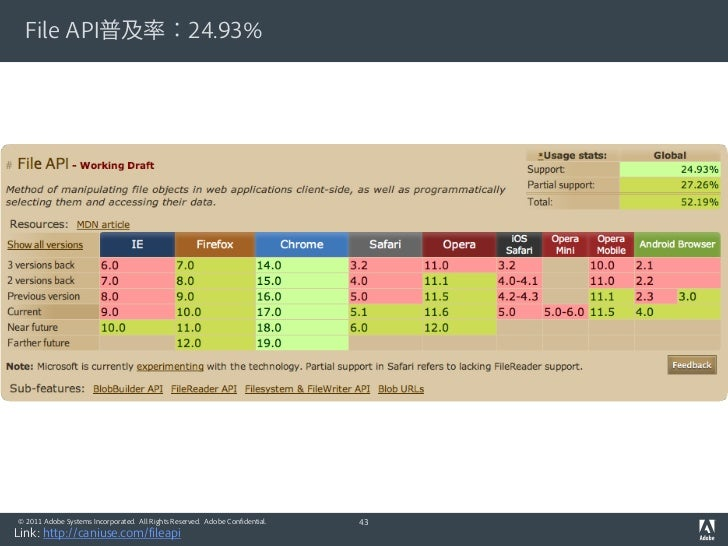 File API普及率:24.93%© 2011 Adobe Systems Incorporated. All Rights Reserved. Adobe Confidential.   43Link: http://caniuse.com...