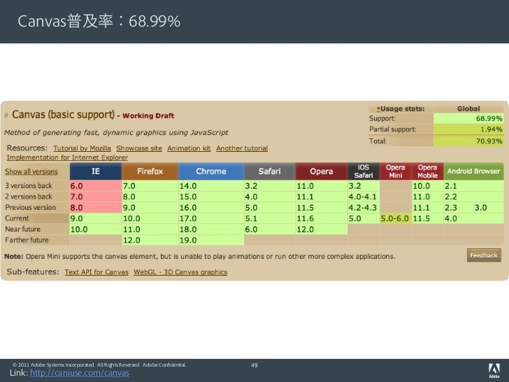 Canvas普及率:68.99%© 2011 Adobe Systems Incorporated. All Rights Reserved. Adobe Confidential.   49Link: http://caniuse.com/c...