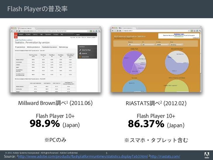 Flash Playerの普及率             Millward Brown調べ1 (2011.06)                                       RIASTATS調べ2 (2012.02)      ...
