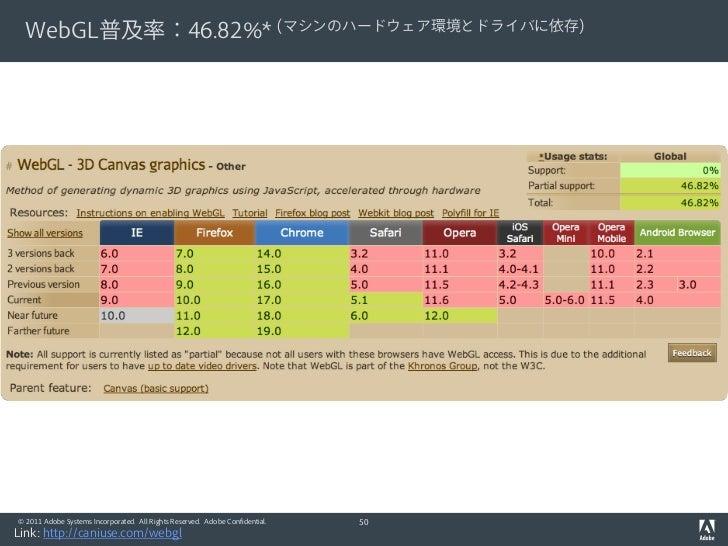 WebGL普及率:46.82%* (マシンのハードウェア環境とドライバに依存)© 2011 Adobe Systems Incorporated. All Rights Reserved. Adobe Confidential.   50Lin...